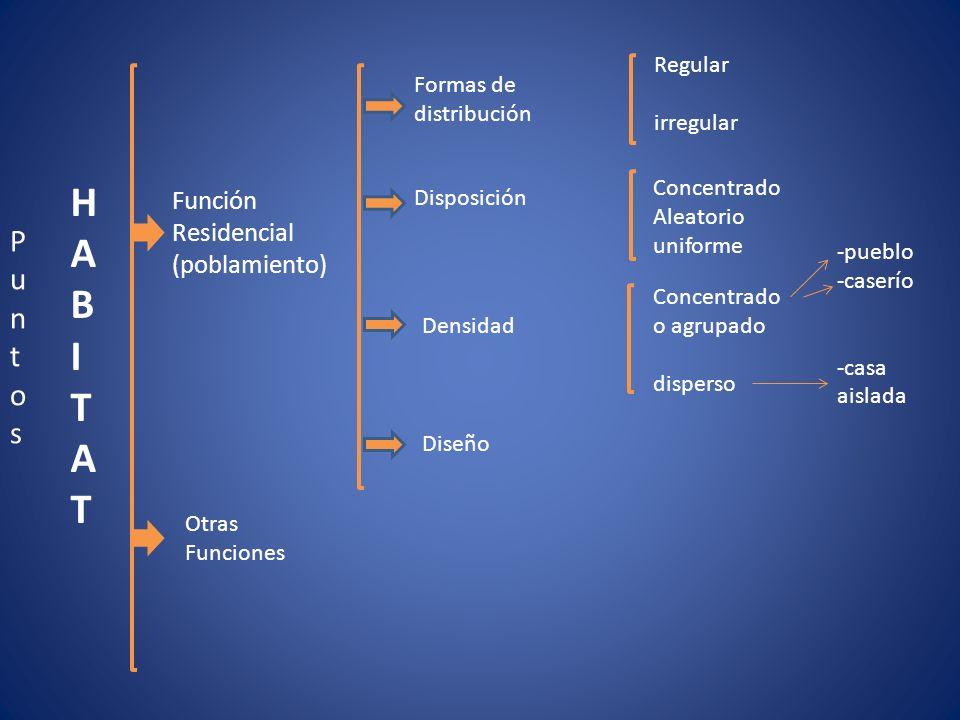 HABITATHABITAT PuntosPuntos Función Residencial (poblamiento) Otras Funciones Formas de distribución Disposición Densidad Diseño Regular irregular Con