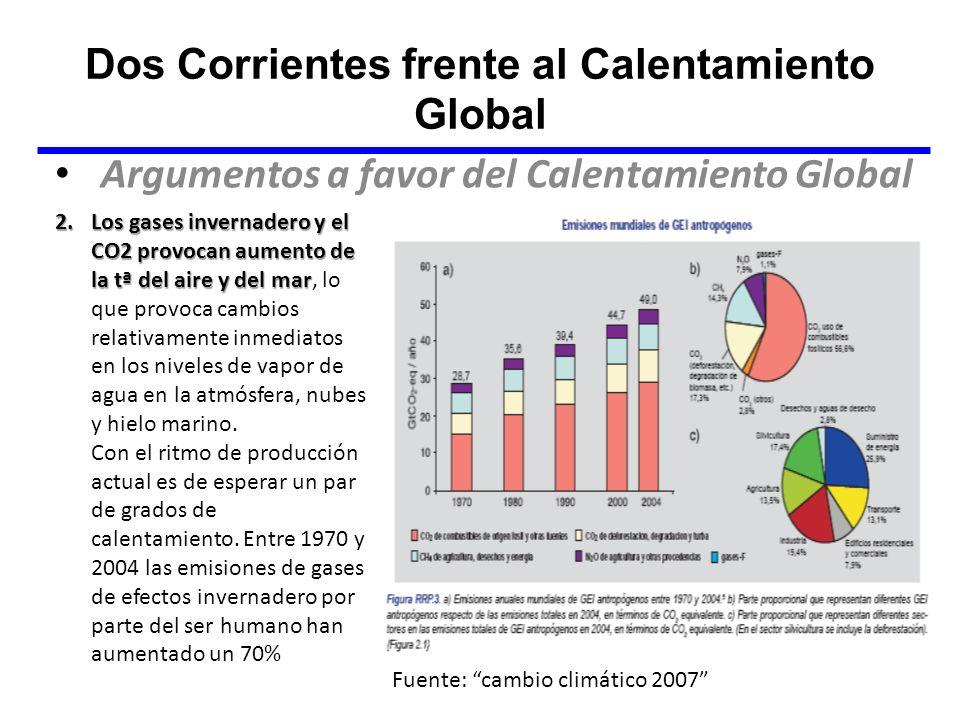Dos Corrientes frente al Calentamiento Global Argumentos a favor del Calentamiento Global 2.Los gases invernadero y el CO2 provocan aumento de la tª d