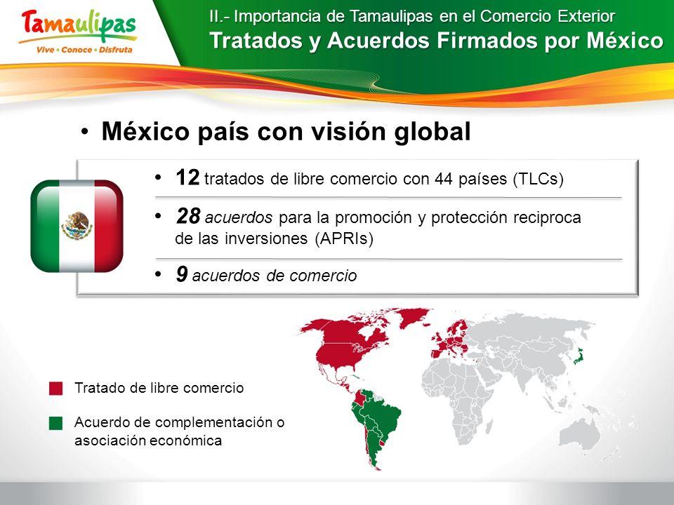 II.- Importancia de Tamaulipas en el Comercio Exterior Tratados y Acuerdos Firmados por México 12 tratados de libre comercio con 44 países (TLCs) 28 a