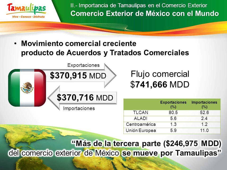 II.- Importancia de Tamaulipas en el Comercio Exterior Comercio Exterior de México con el Mundo Exportaciones (%) Importaciones (%) TLCAN80.552.6 ALAD