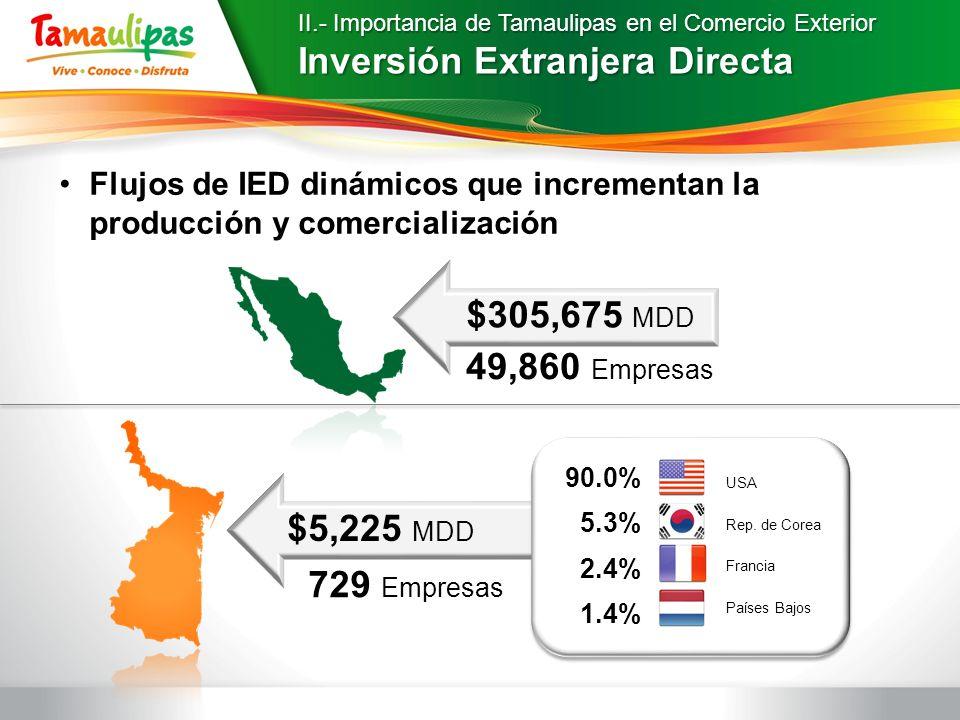 II.- Importancia de Tamaulipas en el Comercio Exterior Inversión Extranjera Directa $5,225 MDD $305,675 MDD 49,860 Empresas 729 Empresas 90.0% 5.3% 2.