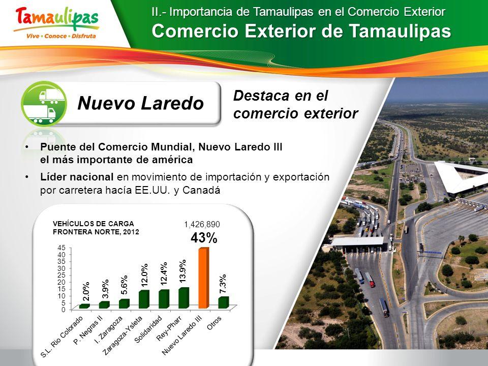 II.- Importancia de Tamaulipas en el Comercio Exterior Comercio Exterior de Tamaulipas Nuevo Laredo Puente del Comercio Mundial, Nuevo Laredo III el m