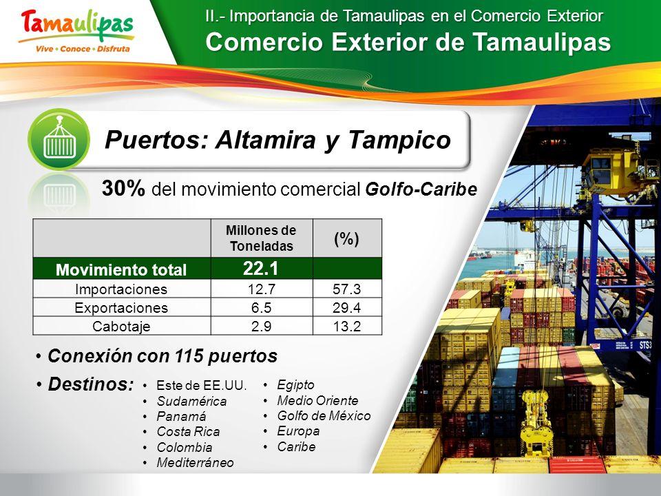 II.- Importancia de Tamaulipas en el Comercio Exterior Comercio Exterior de Tamaulipas Puertos: Altamira y Tampico Millones de Toneladas (%) Movimient