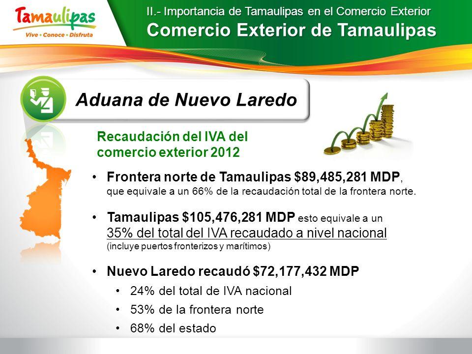 II.- Importancia de Tamaulipas en el Comercio Exterior Comercio Exterior de Tamaulipas Frontera norte de Tamaulipas $89,485,281 MDP, que equivale a un