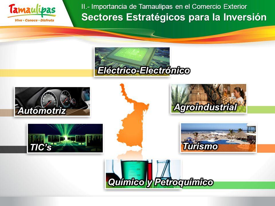 II.- Importancia de Tamaulipas en el Comercio Exterior Sectores Estratégicos para la Inversión