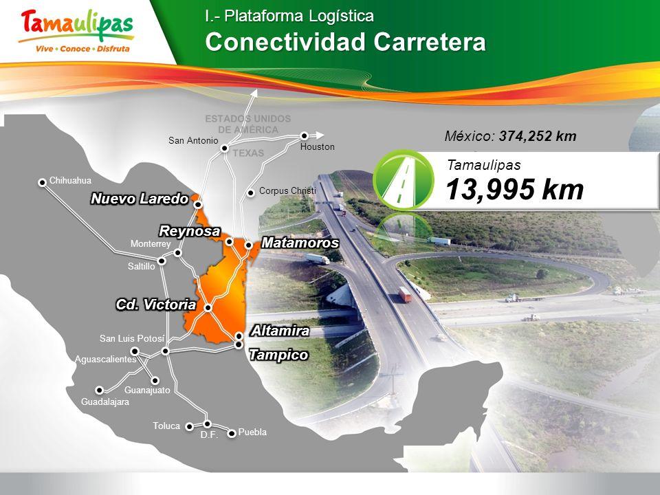 Conectividad Carretera 13,995 km Tamaulipas Houston Corpus Christi San Antonio Monterrey Guadalajara D.F. San Luis Potosí Guanajuato Toluca Aguascalie