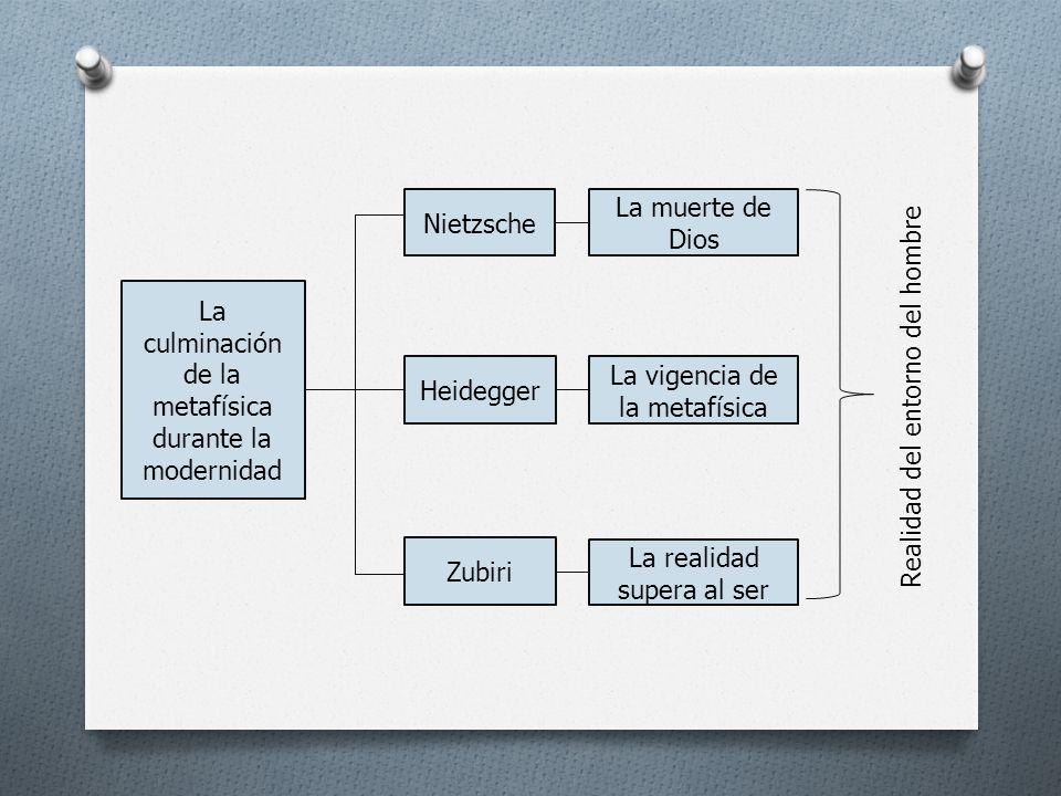 La culminación de la metafísica durante la modernidad Nietzsche Heidegger Zubiri La muerte de Dios La vigencia de la metafísica La realidad supera al ser Realidad del entorno del hombre