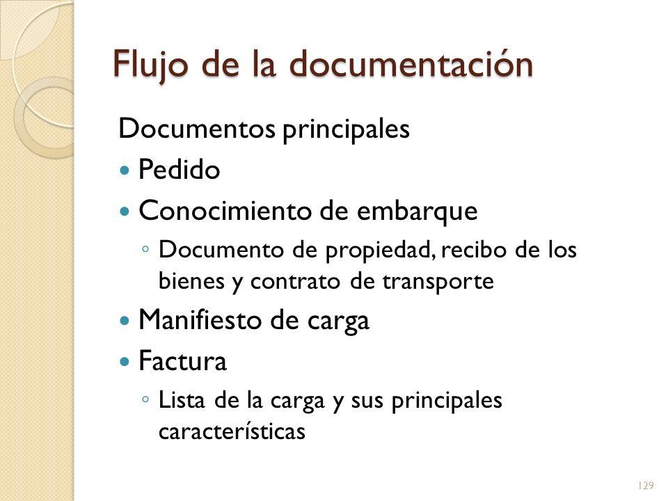 Flujo de la documentación Documentos principales Pedido Conocimiento de embarque Documento de propiedad, recibo de los bienes y contrato de transporte
