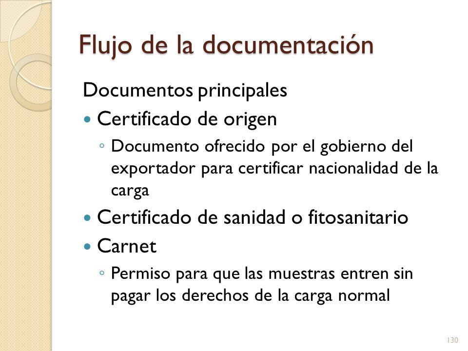 Flujo de la documentación Documentos principales Certificado de origen Documento ofrecido por el gobierno del exportador para certificar nacionalidad