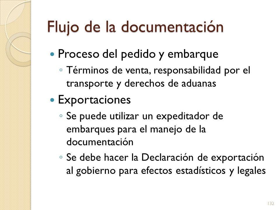 Flujo de la documentación Proceso del pedido y embarque Términos de venta, responsabilidad por el transporte y derechos de aduanas Exportaciones Se pu