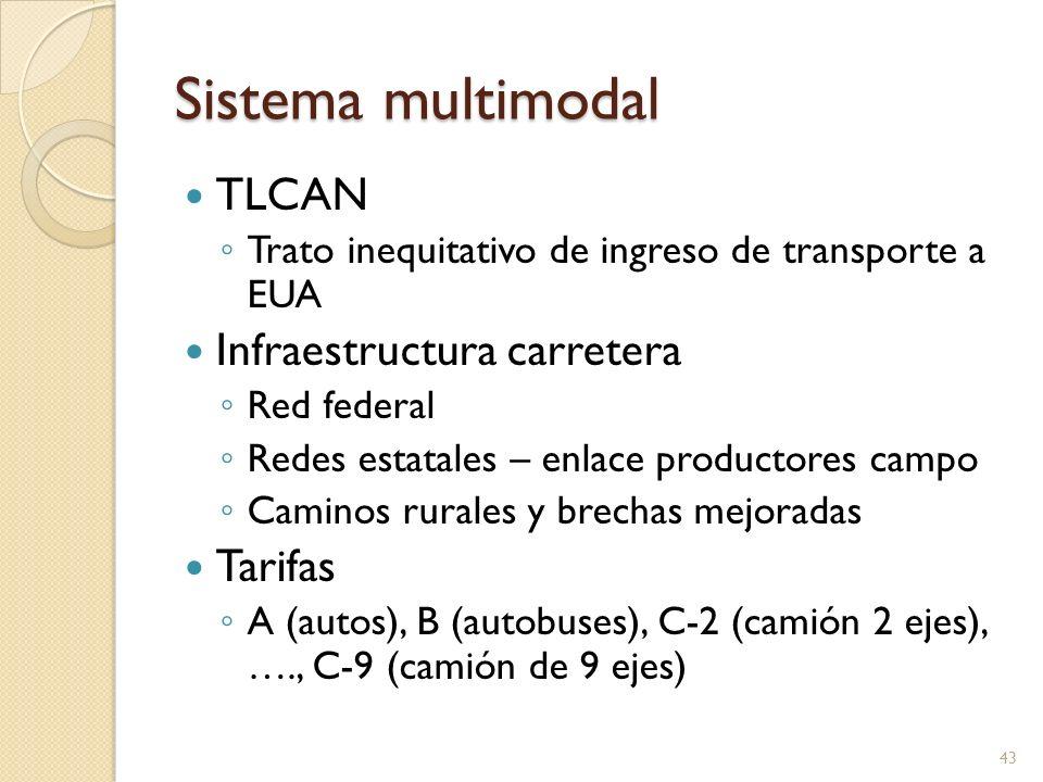 Sistema multimodal TLCAN Trato inequitativo de ingreso de transporte a EUA Infraestructura carretera Red federal Redes estatales – enlace productores