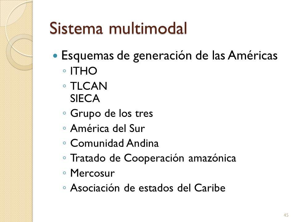 Sistema multimodal Esquemas de generación de las Américas ITHO TLCAN SIECA Grupo de los tres América del Sur Comunidad Andina Tratado de Cooperación a