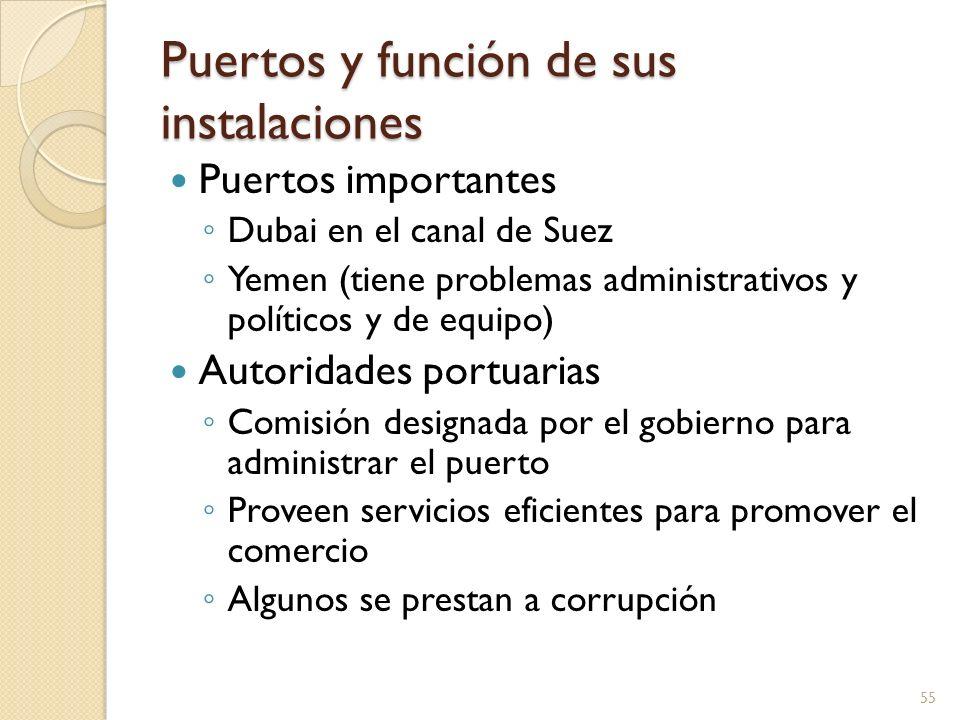 Puertos y función de sus instalaciones Puertos importantes Dubai en el canal de Suez Yemen (tiene problemas administrativos y políticos y de equipo) A