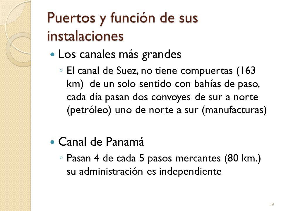 Puertos y función de sus instalaciones Los canales más grandes El canal de Suez, no tiene compuertas (163 km) de un solo sentido con bahías de paso, c