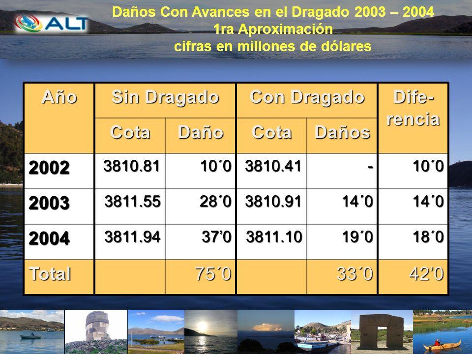 Año Sin Dragado Con Dragado Dife- rencia CotaDañoCotaDaños 20023810.8110´03810.41-10´0 20033811.5528´03810.9114´014´0 20043811.943703811.1019´018´0 To