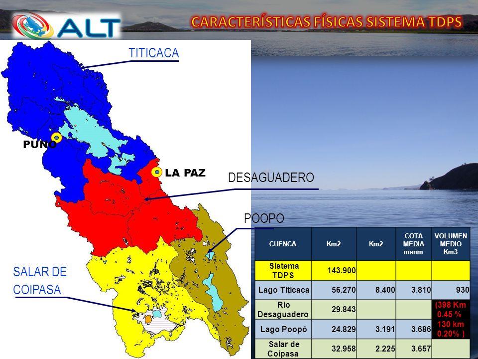 CUENCAKm2 COTA MEDIA msnm VOLUMEN MEDIO Km3 Sistema TDPS 143.900 Lago Titicaca56.2708.4003.810930 Rio Desaguadero 29.843 (398 Km 0.45 % Lago Poopó24.8