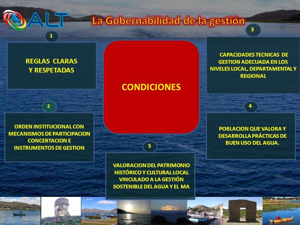 CONDICIONES REGLAS CLARAS Y RESPETADAS 1 ORDEN INSTITUCIONAL CON MECANISMOS DE PARTICIPACION CONCERTACION E INSTRUMENTOS DE GESTION 2 CAPACIDADES TECN
