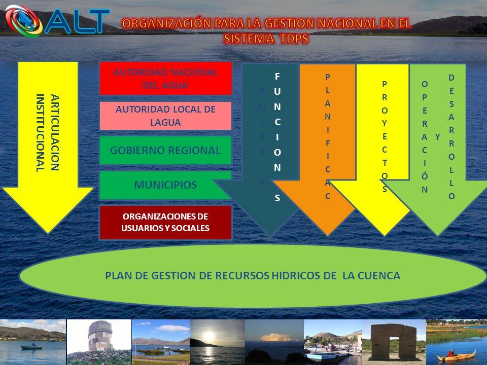 AUTORIDAD LOCAL DE LAGUA MUNICIPIOS ORGANIZACIONES DE USUARIOS Y SOCIALES AUTORIDAD NACIONAL DEL AGUA ARTICULACION INSTITUCIONAL GOBIERNO REGIONAL PLA