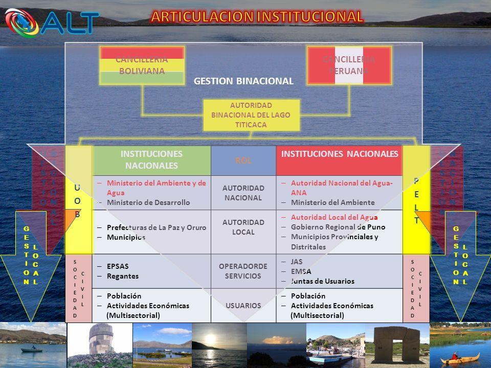 INSTITUCIONES NACIONALES ROL INSTITUCIONES NACIONALES – Ministerio del Ambiente y de Agua – Ministerio de Desarrollo AUTORIDAD NACIONAL – Autoridad Na