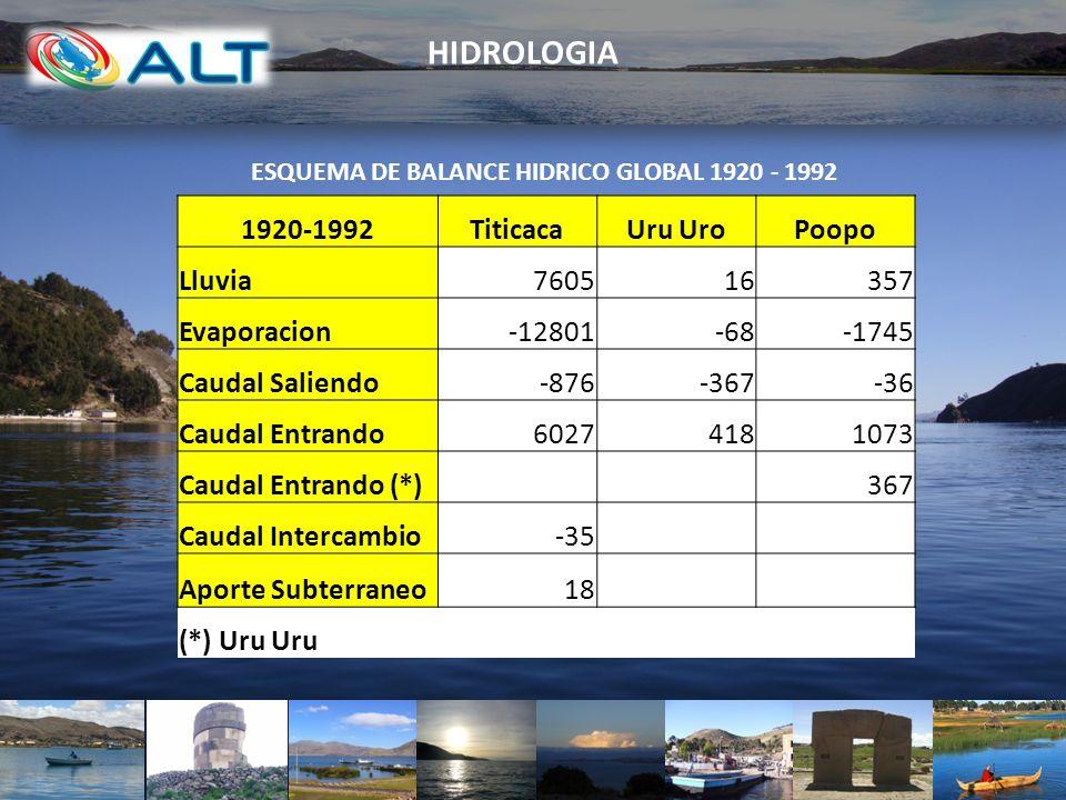 1920-1992TiticacaUru UroPoopo Lluvia760516357 Evaporacion-12801-68-1745 Caudal Saliendo-876-367-36 Caudal Entrando60274181073 Caudal Entrando (*) 367