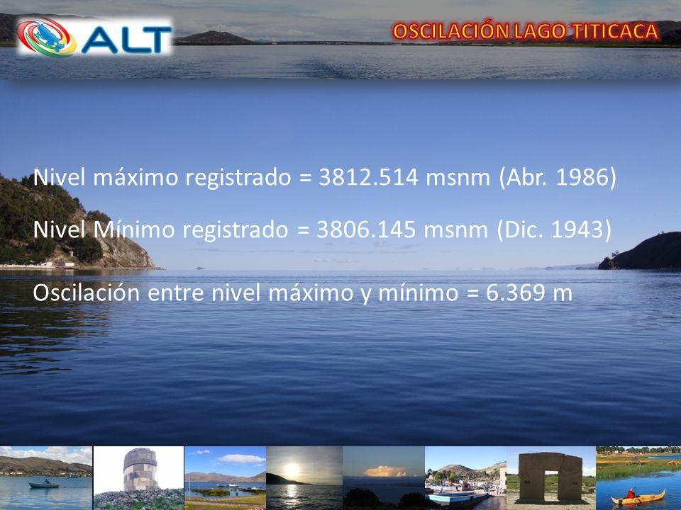 Nivel máximo registrado = 3812.514 msnm (Abr. 1986) Nivel Mínimo registrado = 3806.145 msnm (Dic. 1943) Oscilación entre nivel máximo y mínimo = 6.369