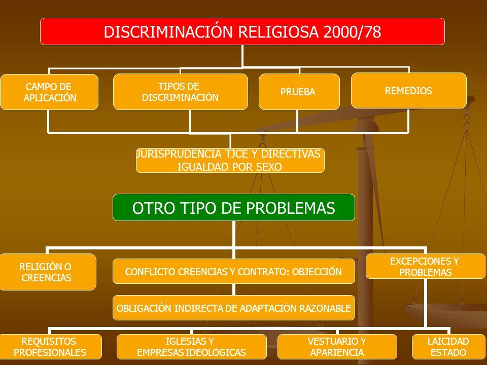 DISCRIMINACIÓN RELIGIOSA 2000/78 CAMPO DE APLICACIÓN TIPOS DE DISCRIMINACIÓN PRUEBA JURISPRUDENCIA TJCE Y DIRECTIVAS IGUALDAD POR SEXO REMEDIOS OTRO T