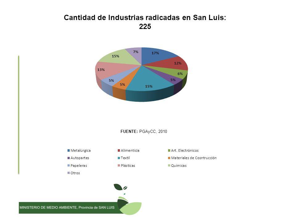 Cantidad de Industrias radicadas en San Luis: 225 FUENTE: PGAyCC, 2010