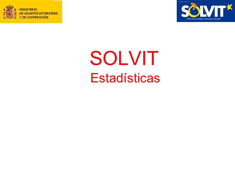 SOLVIT Estadísticas