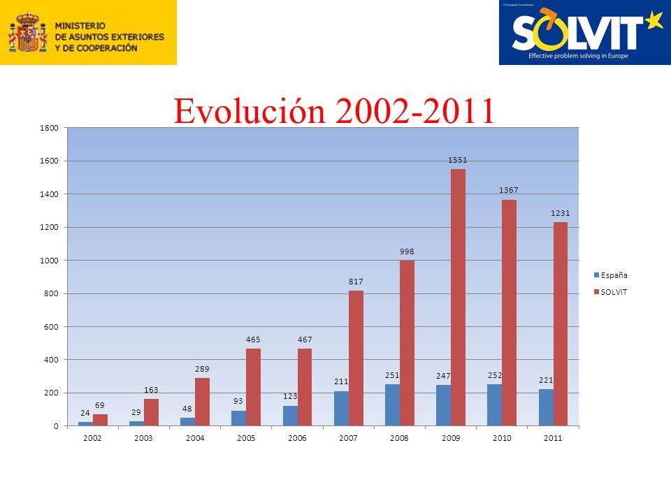 Evolución 2002-2011