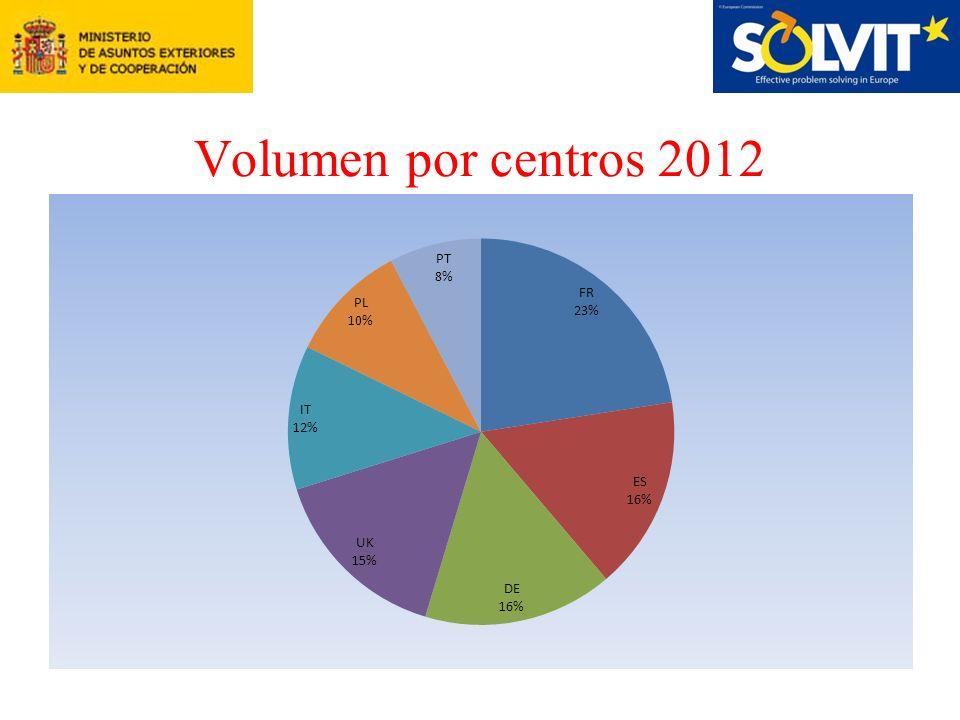 Volumen por centros 2012