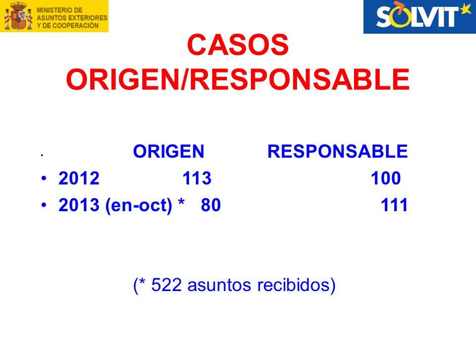CASOS ORIGEN/RESPONSABLE ORIGEN RESPONSABLE 2012 113 100 2013 (en-oct) * 80 111 (* 522 asuntos recibidos)