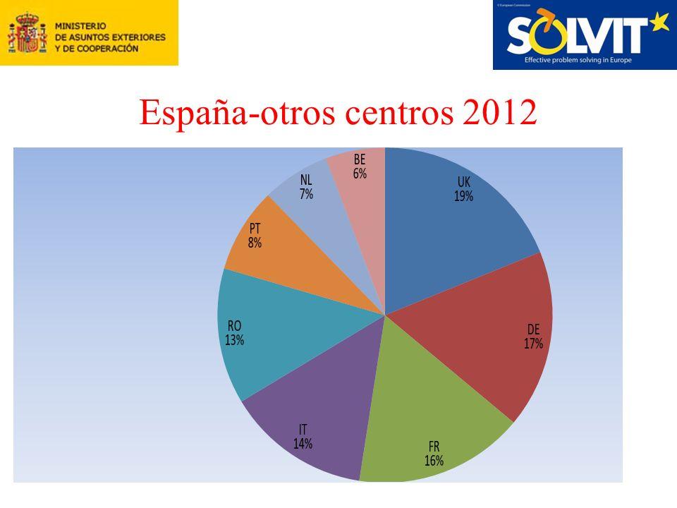 España-otros centros 2012