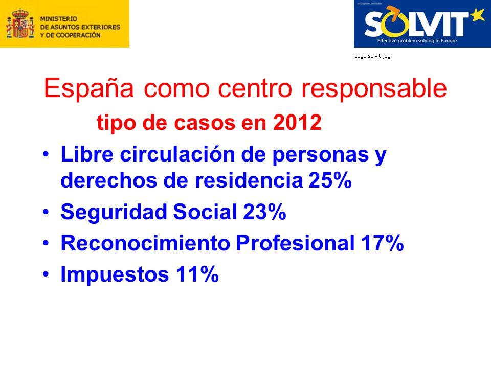 España como centro responsable tipo de casos en 2012 Libre circulación de personas y derechos de residencia 25% Seguridad Social 23% Reconocimiento Profesional 17% Impuestos 11%