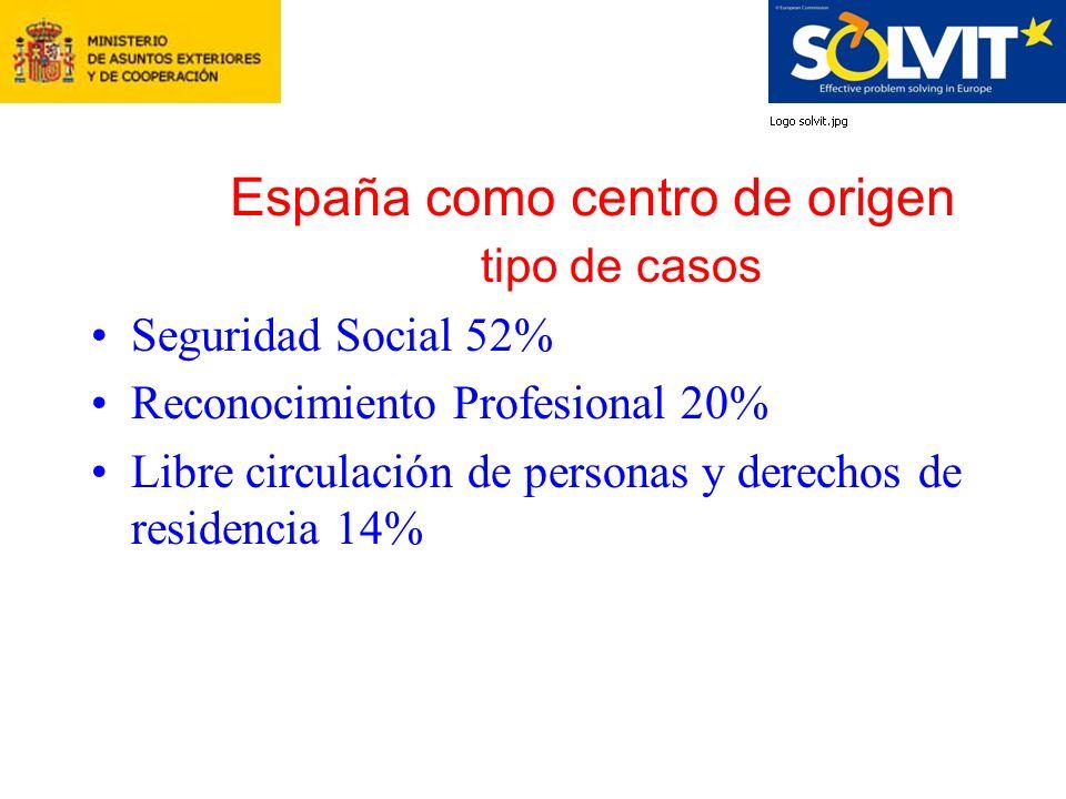 España como centro de origen tipo de casos Seguridad Social 52% Reconocimiento Profesional 20% Libre circulación de personas y derechos de residencia 14%