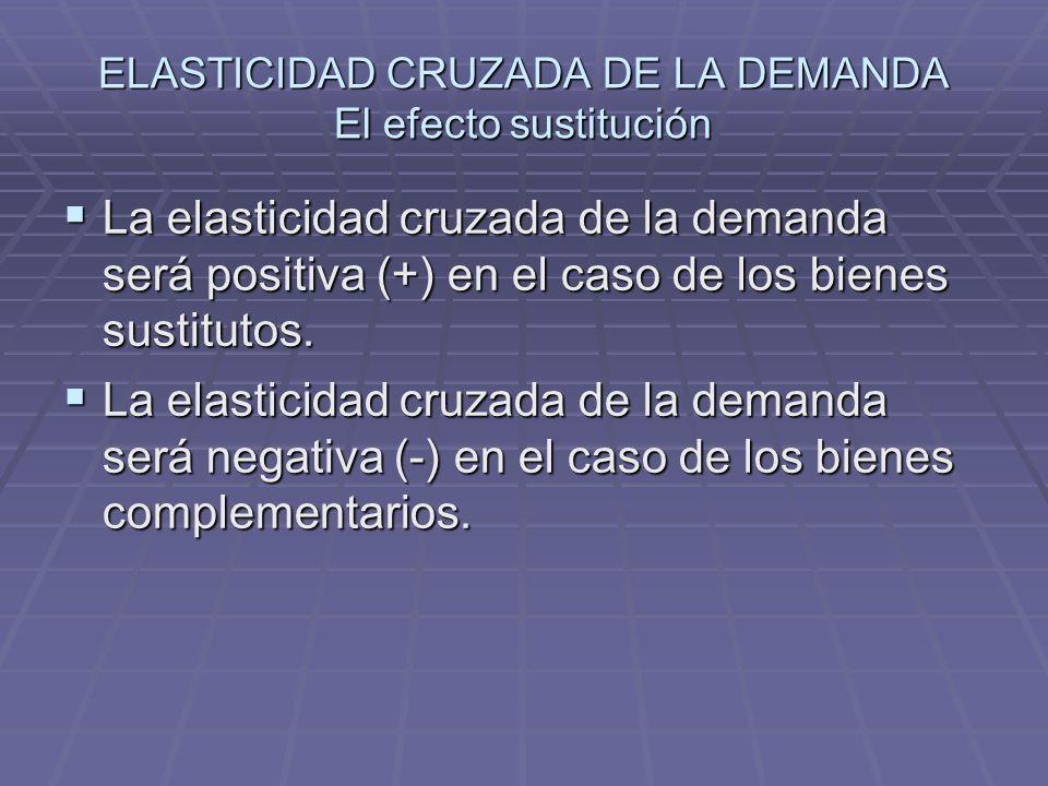 ELASTICIDAD CRUZADA DE LA DEMANDA El efecto sustitución La elasticidad cruzada de la demanda será positiva (+) en el caso de los bienes sustitutos. La