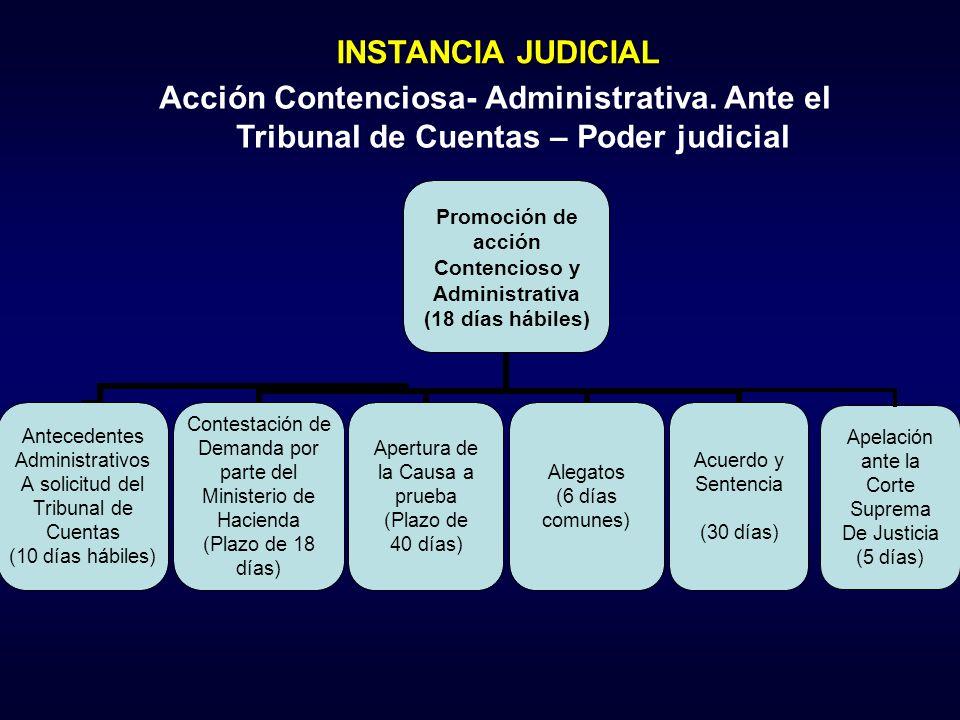 Apelación ante la Corte Suprema De Justicia (5 días) Promoción de acción Contencioso y Administrativa (18 días hábiles) Antecedentes Administrativos A