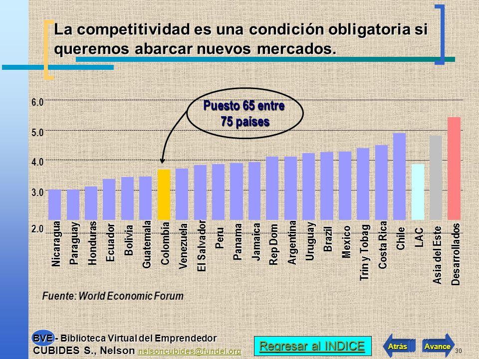 29 Colombia frente al reto de la exportación CON INNOVACION Y COMPETITIVIDAD Regresar al INDICE Regresar al INDICE Atrás Avance BVE - Biblioteca Virtu