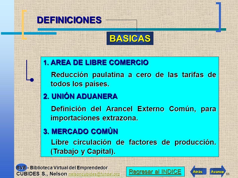 65 1.AREA DE LIBRE COMERCIO. 2.UNIONES ADUANERAS. 3.MERCADO COMÚN. 4.COMUNIDAD ECONÓMICA. 5.UNIÓN ECONÓMICA, POLÍTICA Y MONETARIA. 1.AREA DE LIBRE COM