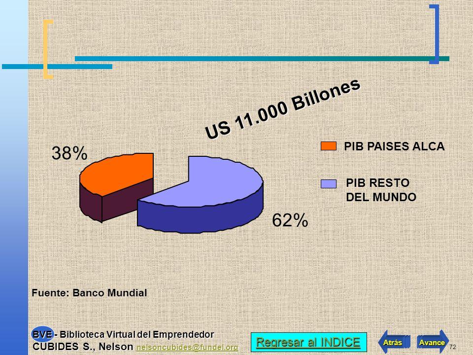 71 86.6% 13.4% POBLACION RESTO DEL MUNDO POBLACION PAISES ALCA Fuente: Banco Mundial 800 Millones de consumidores consumidores Regresar al INDICE Regr