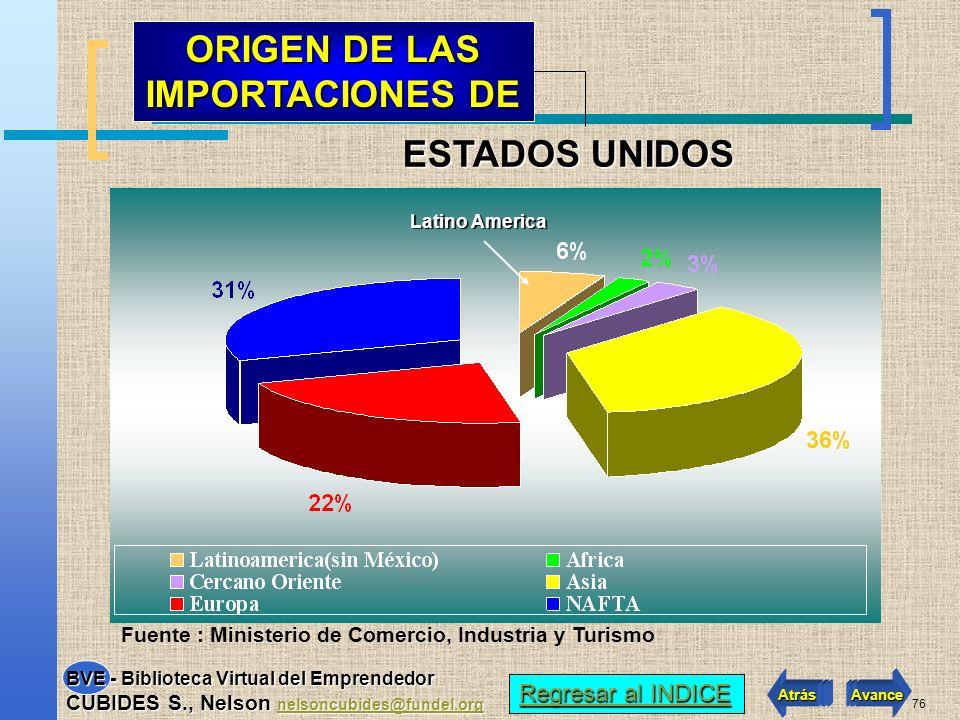 75 116 VECES LAS EXPORTACIONESCOLOMBIANAS PIB PERCAPITA US$35.979 Fuente : USITC World Trade Atlas HABITANTES284.798.906 ESTADOS UNIDOS.