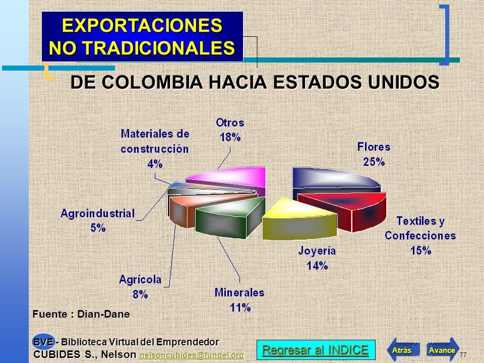 76 Fuente : Ministerio de Comercio, Industria y Turismo ESTADOS UNIDOS ORIGEN DE LAS IMPORTACIONES DE Latino America Regresar al INDICE Regresar al IN