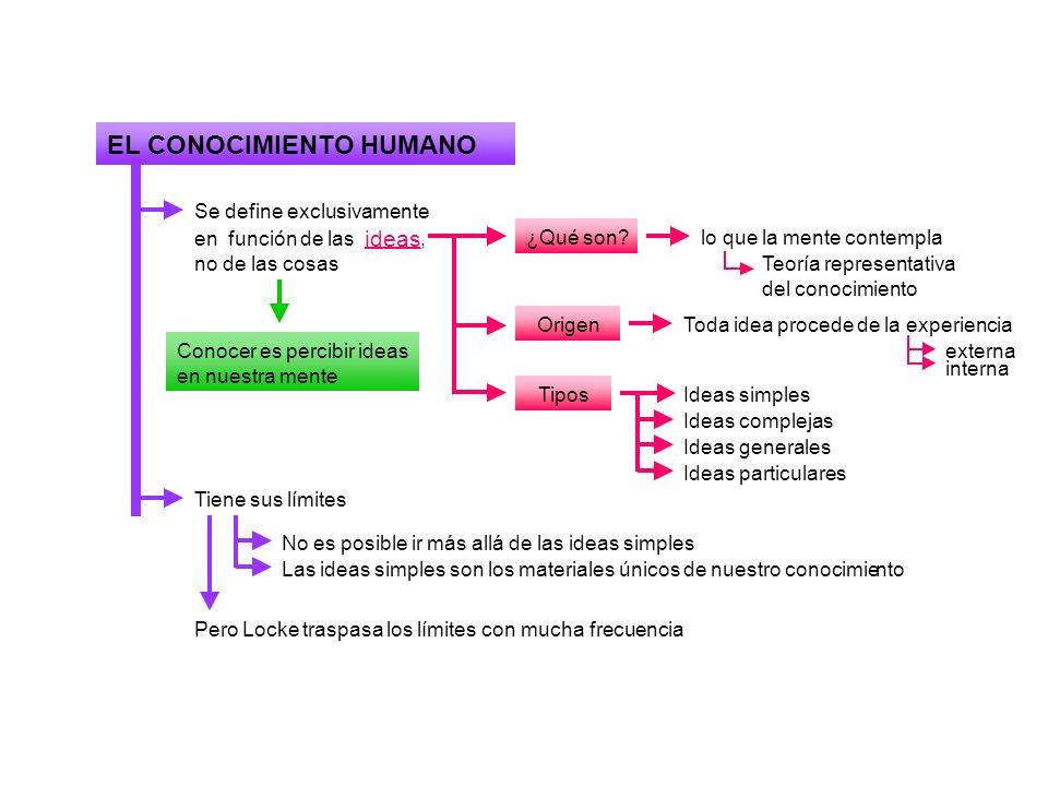 EL CONOCIMIENTO HUMANO Se define exclusivamente en función de las ideas, no de las cosas ¿Qué son?lo que la mente contemplaTeoría representativa del c