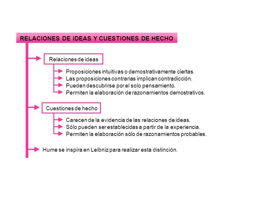 RELACIONES DE IDEAS Y CUESTIONES DE HECHO Relaciones de ideas Proposiciones intuitivas o demostrativamente ciertas.Las proposiciones contrarias implic