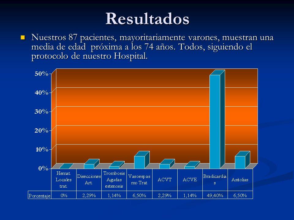 Resultados Nuestros 87 pacientes, mayoritariamente varones, muestran una media de edad próxima a los 74 años. Todos, siguiendo el protocolo de nuestro