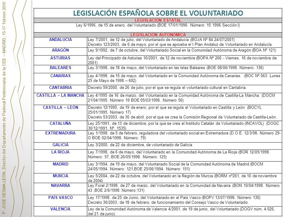 LEGISLACIÓN ESPAÑOLA SOBRE EL VOLUNTARIADO LEGISLACIÓN ESTATAL Ley 6/1996, de 15 de enero, del Voluntariado (BOE 17/01/1996. Número: 15 1996 Sección I