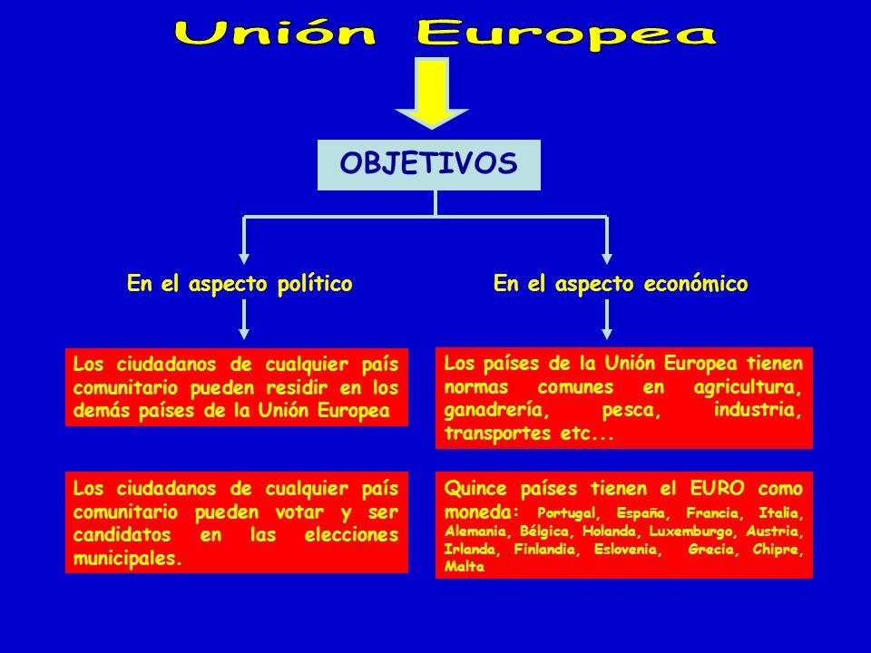 OBJETIVOS En el aspecto político Los ciudadanos de cualquier país comunitario pueden residir en los demás países de la Unión Europea Los ciudadanos de