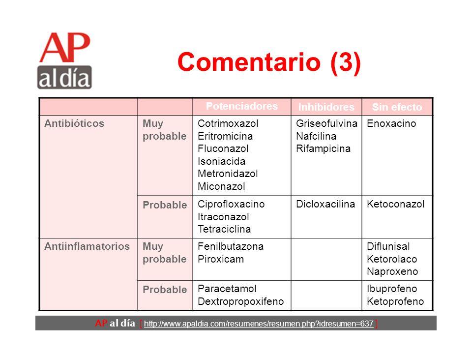 AP al día [ http://www.apaldia.com/resumenes/resumen.php?idresumen=637 ] Comentario (2) Existe la creencia de que las interacciones con los anticoagul