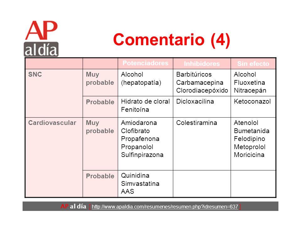 AP al día [ http://www.apaldia.com/resumenes/resumen.php?idresumen=637 ] Comentario (3) PotenciadoresInhibidoresSin efecto AntibióticosMuy probable Co