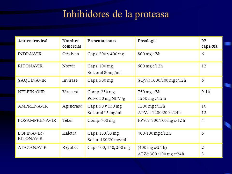 Inhibidores de la proteasa AntirretroviralNombre comercial PresentacionesPosologiaNº caps/día INDINAVIRCrixivanCaps. 200 y 400 mg800 mg c/8h6 RITONAVI