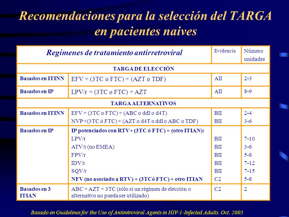 Recomendaciones para la selección del TARGA en pacientes naives PAUTAS PREFERENTES 2 ITIAN + 1 ITINN 2 ITIAN + LPV/r PAUTAS ALTERNATIVAS 2 ITIAN + 1 IP (potenciado o no) 3 ITIAN sólo en caso de no poder utilizar ITINN o IP Combinaciones posiblesPAUTAS PAUTAS PREFERENTES (Combinación de un fármaco de cada columna) Zidovudina Abacavir Tenofovir Didanosina Lamivudina o Emtricitabina Efavirez Nevirapina Lopinavir/r PAUTAS ALTERNATIVAS 2 ITIAN + ATV/r, SQV/r, NFV, IDV/r, FPV/r(este último con 3TC+ABC) PAUTAS EN CASO DE NO PODER USAR IP O ITINN Zidovudina + Lamivudina + Abacavir PAUTAS CONTRAINDICADAS TDF + 3TC + ABC TDF + ddI + 3TC d4T + ddI + ABC Regímenes de tratamiento antirretroviral Evidencia Número unidades TARGA DE ELECCIÓN Basados en ITINN EFV + (3TC o FTC) + (AZT o TDF) AII2-3 Basados en IP LPV/r + (3TC o FTC) + AZT AII8-9 TARGA ALTERNATIVOS Basados en ITINNEFV + (3TC o FTC) + (ABC o ddI o d4T) NVP +(3TC ó FTC) + (AZT o d4T o ddI o ABC o TDF) BII 2-4 3-6 Basados en IPIP potenciados con RTV+ (3TC ó FTC) + (otro ITIAN): LPV/r ATV/r (no EMEA) FPV/r IDV/r SQV/r NFV (no asociado a RTV) + (3TCó FTC) + otro ITIAN BII C2 7-10 3-6 5-8 7-12 7-15 5-8 Basados en 3 ITIAN ABC + AZT + 3TC (sólo si un régimen de elección o alternativo no pueda ser utilizado) C22 Basado en Guidelines for the Use of Antiretroviral Agents in HIV-1-Infected Adults.